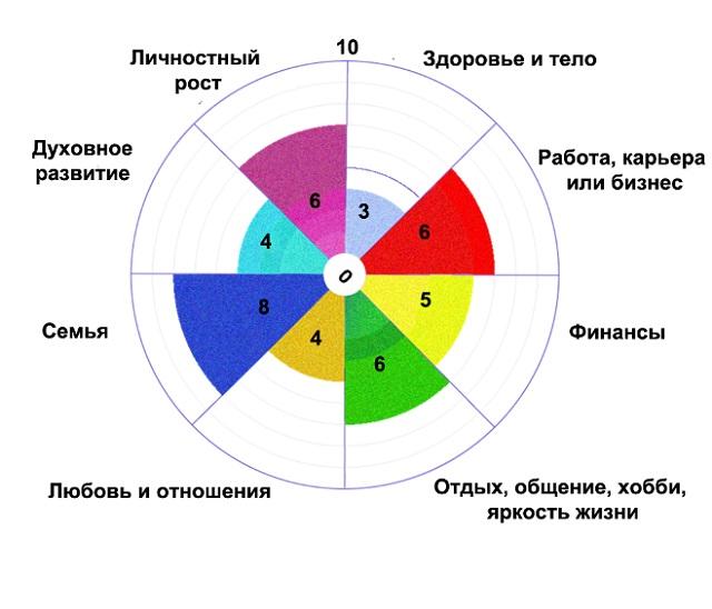 Пример заполненного колеса жизненного баланса