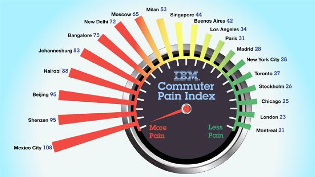 пробки, загруженность городов, диаграмма
