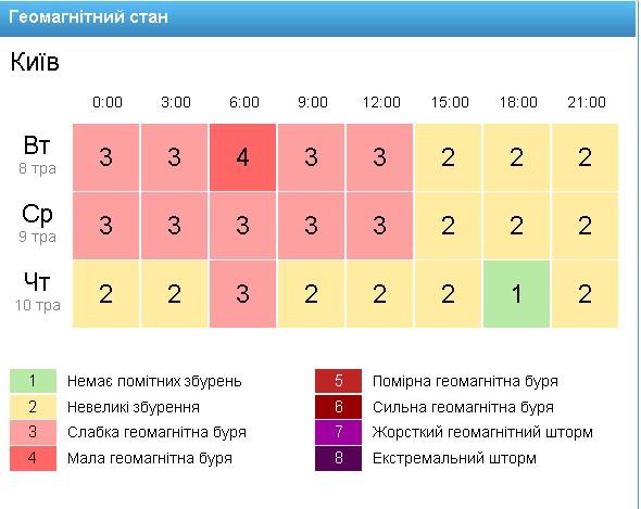 Скрbншот: gismeteo.ua