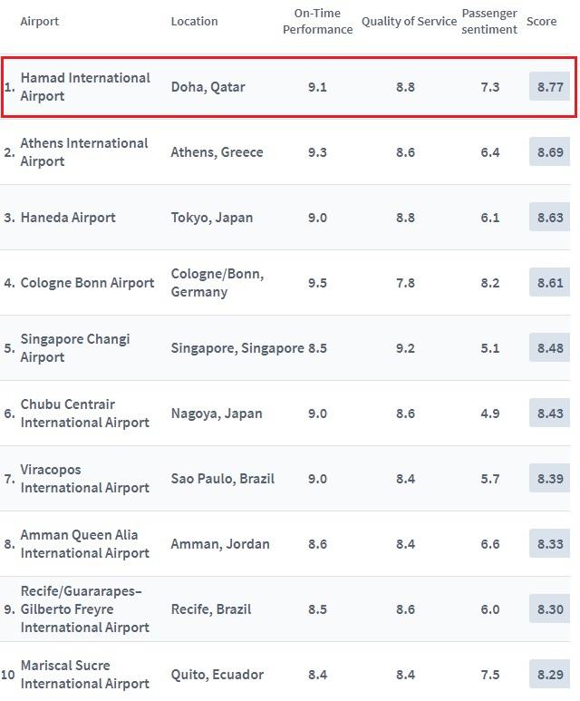 Фото: топ-10 лучших аэропортов мира