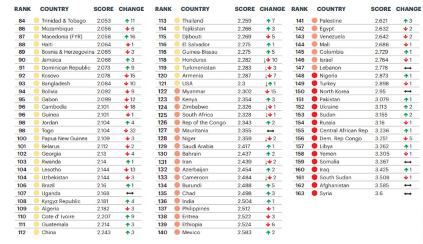 Інфографіка: Global Peace Index