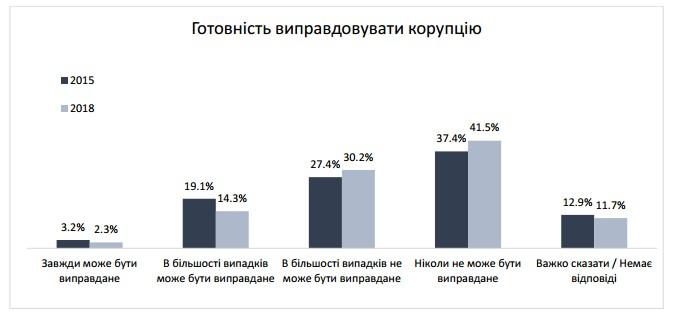 Инфографика: Киевский международный институт социологии