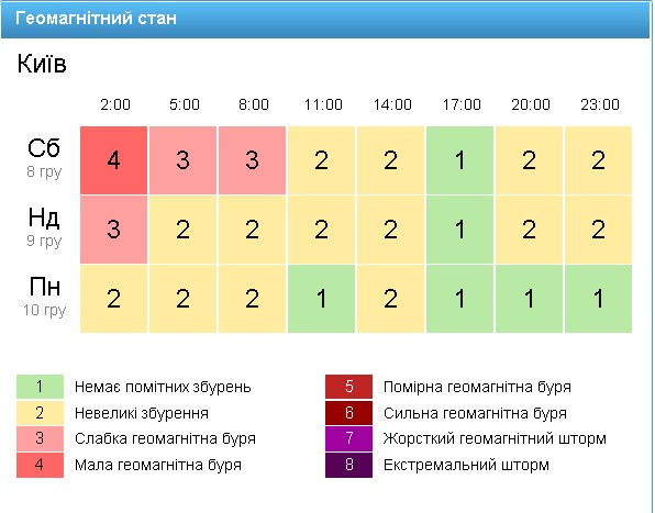 Скрін: gismeteo.ua