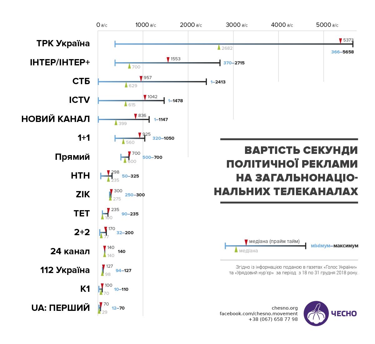 Инфографика: общественное движение «Честно»