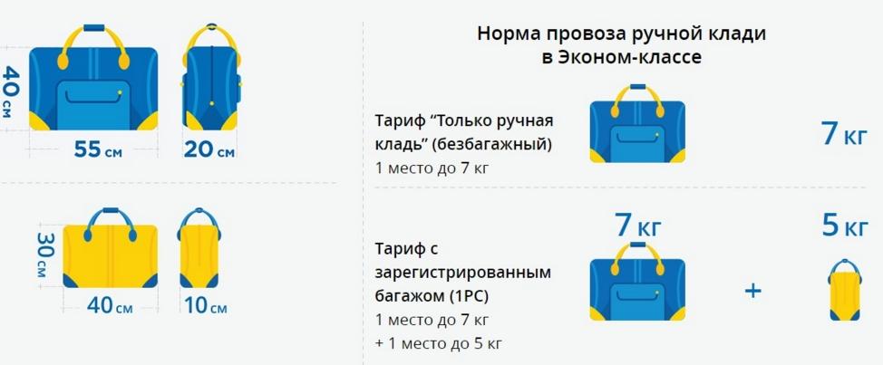 «Международные авиалинии Украины» обнародовали новые правила провоза ручной клади. Инфографика: МАУ