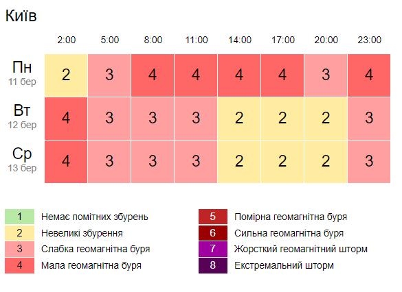 Завтра в Україні очікується мала геомагнітна буря. Скріншот: Gismeteo