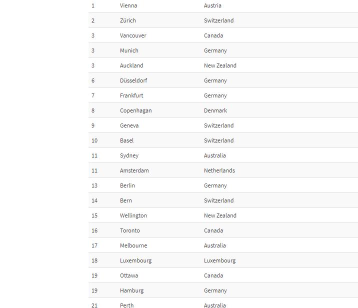 Топ-20 найкомфортніших міст світу. Фото: Скрін з Mercer