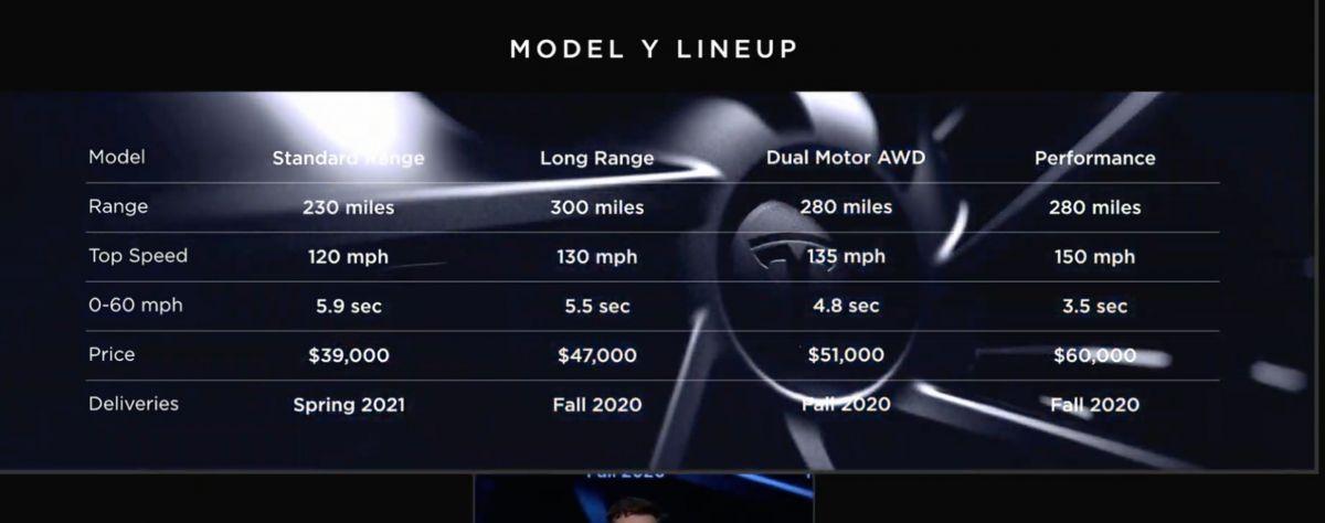 Комплектація нового спорткару Tesla Model Y. Фото: TechCrunch