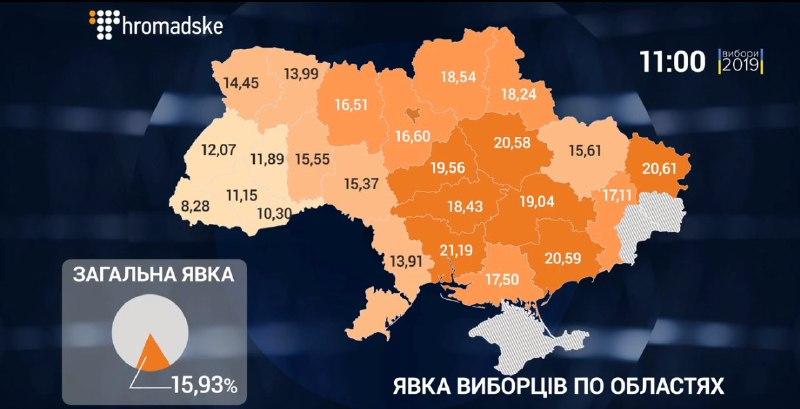 Явка на виборах президента: найактивніше голосують Луганщина та Запоріжжя