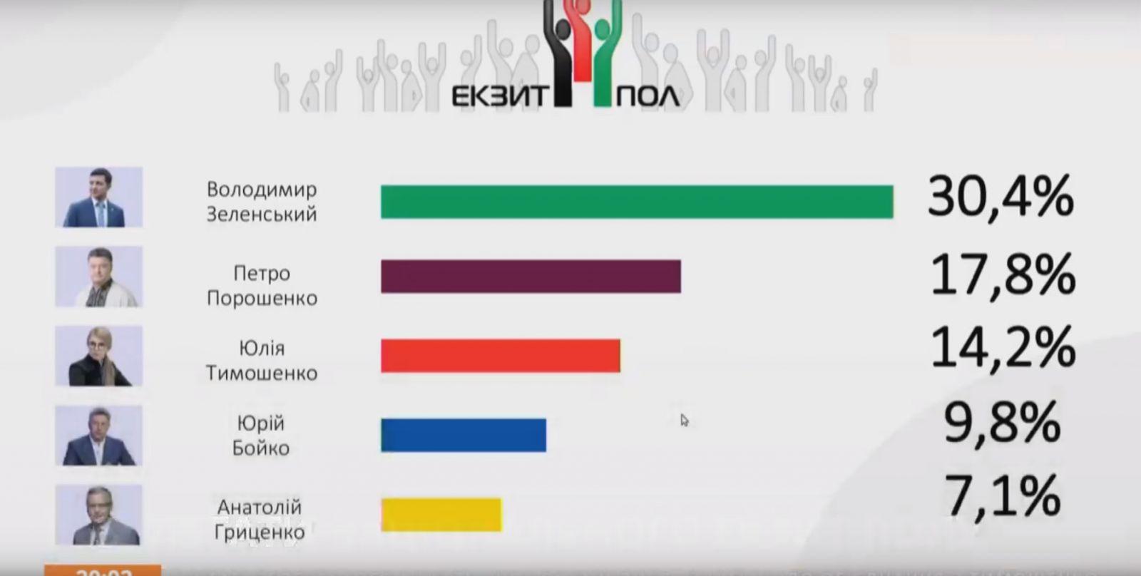 Национальный экзит-пол: Зеленский — 30,4%, Порошенко — 17,8%, Тимошенко — 14,2%
