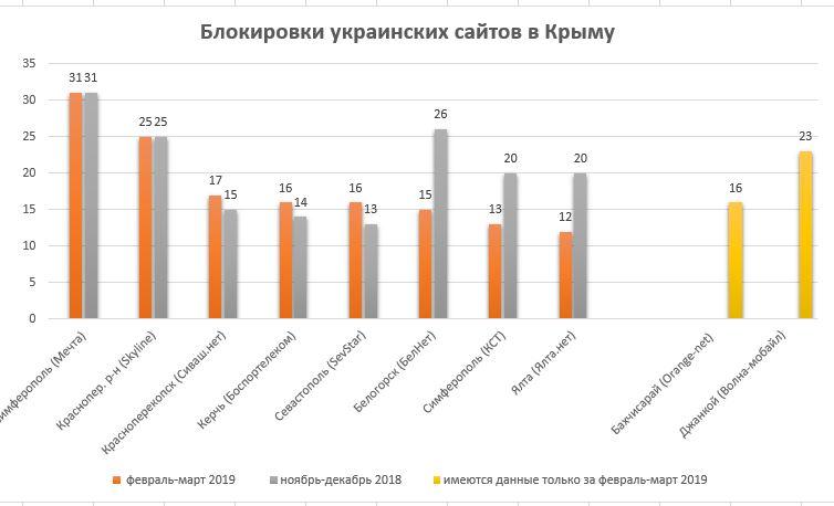 В Крыму блокируют 12 украинских сайтов и две соцсети. Фото: crimeahrg.org