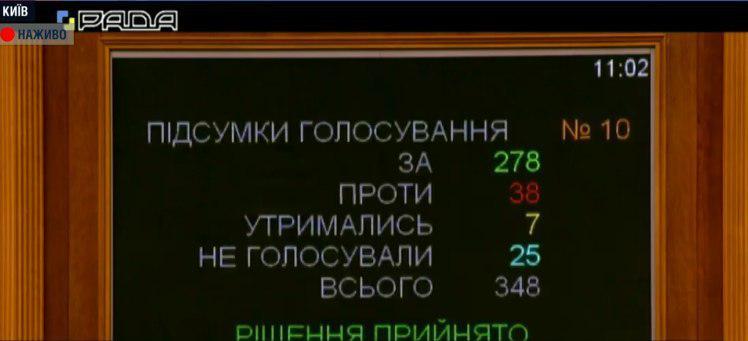 Закон о языке приняли в Раде. Фото: 112