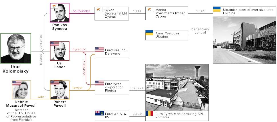 """""""Приватные"""" офшоры Коломойского: бизнес-партнеры олигарха владеют десятками компаний в ряде стран / Фото: УП"""