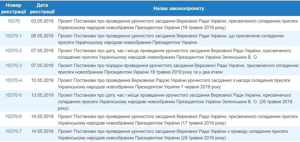 Инаугурация Зеленского: комитет рекомендовал Раде рассмотреть все семь постановлений