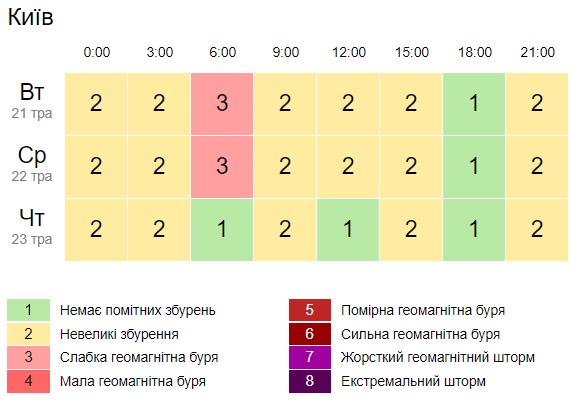 Геомагнітна обстановка у Києві. Скріншот: gismeteo