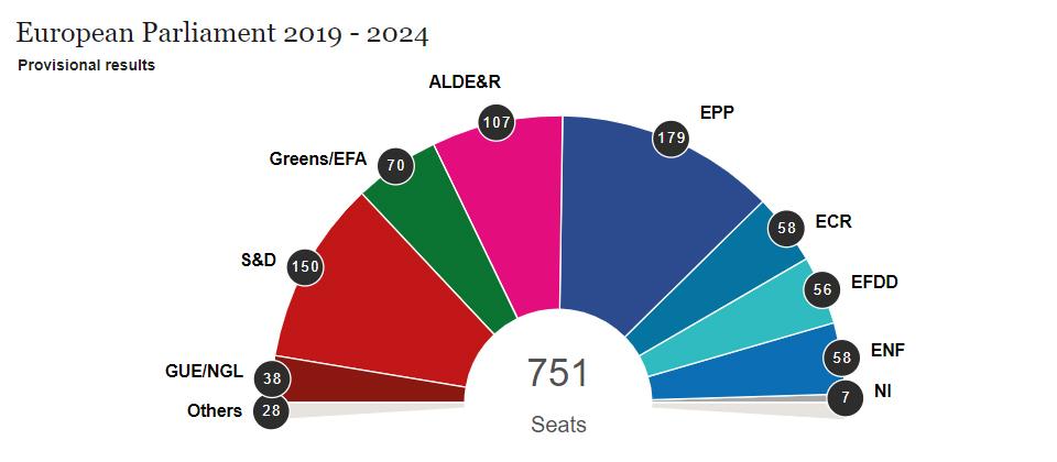 Інфографіка: election-results.eu