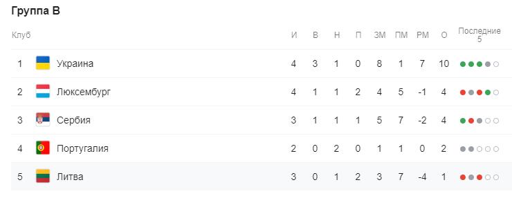 """Рахунок команд у відборі """"Євро-2020"""""""