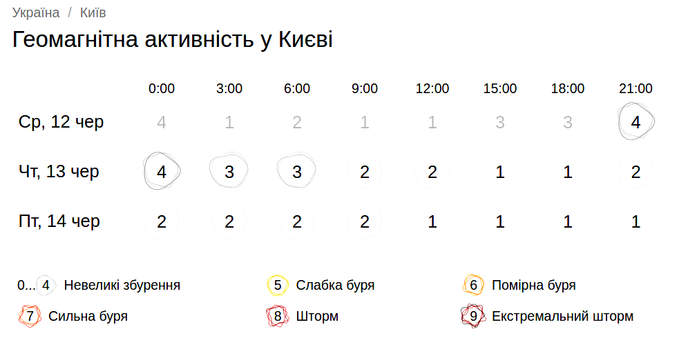 Геомагнитная обстановка в Киеве 13 июня. Скриншот: gismeteo