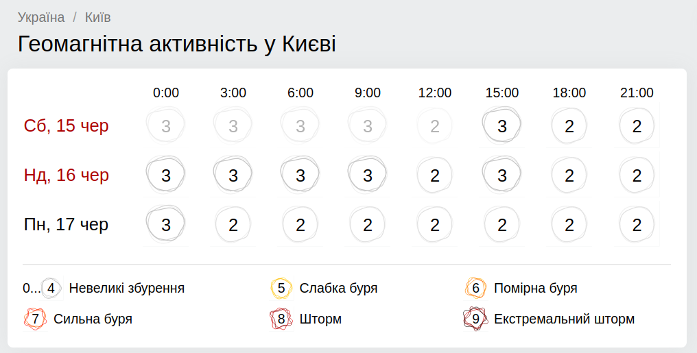 Геомагнитная обстановка в Киеве 16 июня. Скриншот: gismeteo