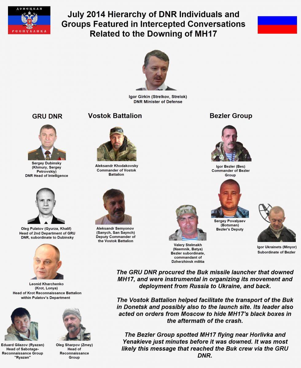 Иерархия лиц, причастных к катастрофе MH17, фото: Bellingcat