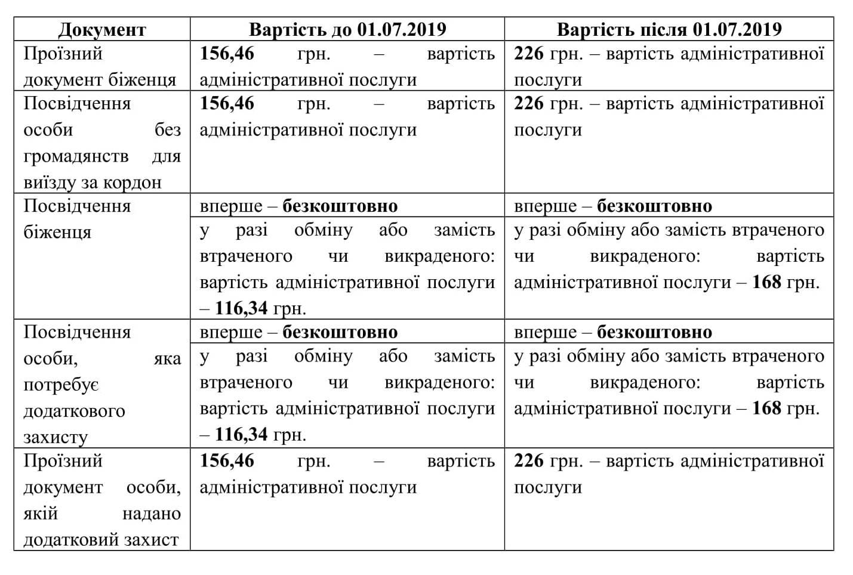 Оформление паспортов и документов в Украине станет дороже (ТАБЛИЦА), фото-1