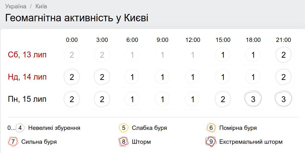 Геомагнитная обстановка в Киеве 14 июля. Фото: gismeteo