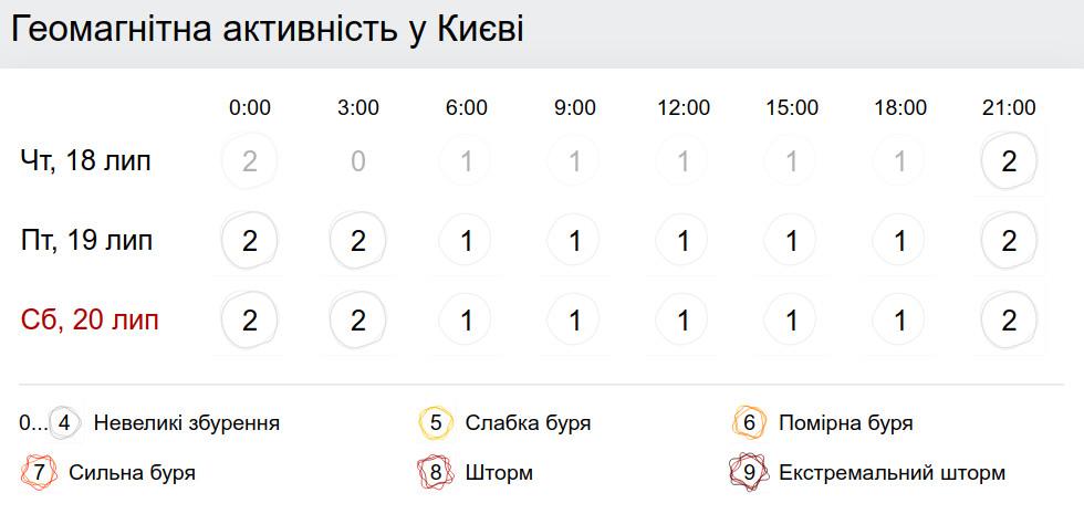 Геомагнитная обстановка в Киеве 19 июля. Фото: gismeteo