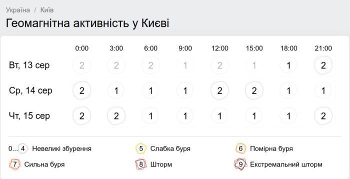 Геомагнитная обстановка в Украине 13 августа, скриншот: Gismeteo