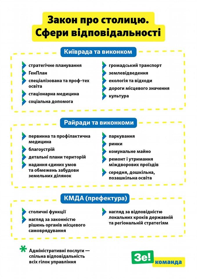 «Слуга народу» повідомила про плани змінити закон про столицю. Фото: Віталій Безгін / Facebook