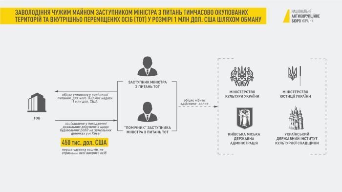Инфографика: НАБУ
