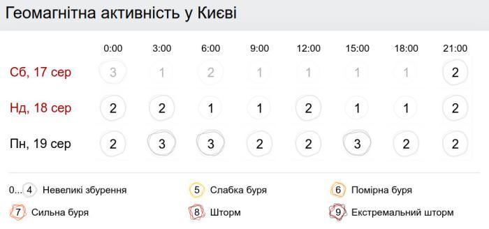 Геомагнитная обстановка в Киеве 18 августа. Скриншот: Gismeteo