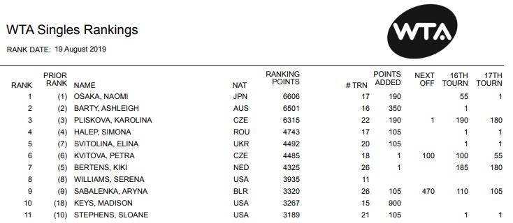 Світоліна у рейтингу WTA. Фото: WTA