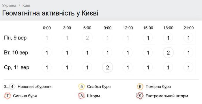 Геомагнитная обстановка в Киеве 10 сентября. Скриншот: Gismeteo