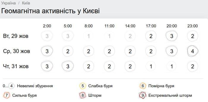 Геомагнитная обстановка в Киеве 30 октября. Фото: gismeteo