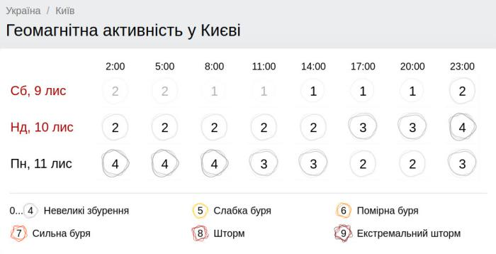 Геомагнитная обстановка в Киеве 10 ноября. Скриншот: Gismeteo