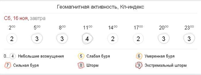 Геомагнітна активність в Україні 15 листопада. Фото: gismeteo.ua