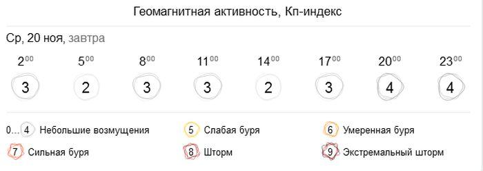 Геомагнітна активність в Україні 20 листопада. Фото: gismeteo.ua