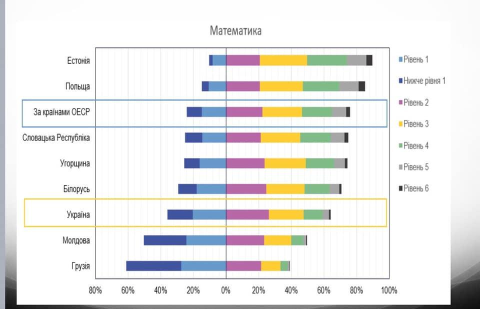 Українські школярі малограмотні, показало дослідження. Фото: Facebook