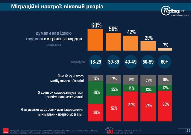 Дані дослідження. Фото: ratinggroup.ua