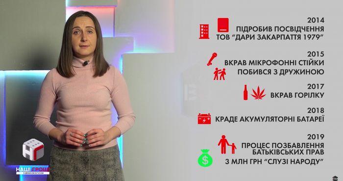 Інформація про Артема Микулинського. Скріншот передачі «Наші гроші з Денисом Бігусом»