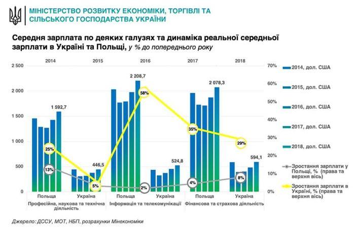 Динаміка зростання зарплат в Україні і в Польщі. Фото: Facebook