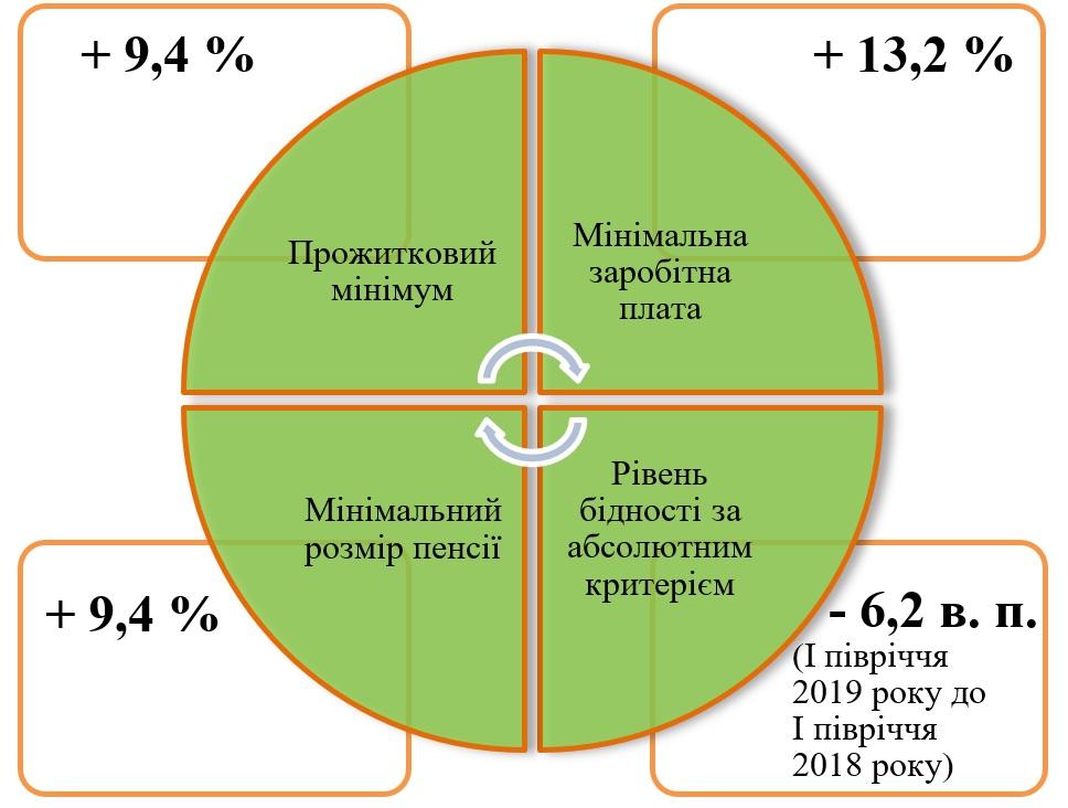 Отчет правительства: рост пенсий зафиксировали у Гончарука / Фото: Кабмин