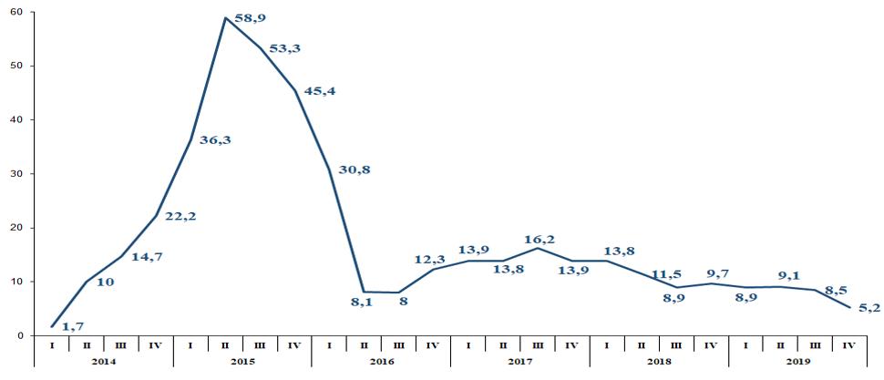 Отчет правительства: у Гончарука довольны темпами роста потребительских цен / Фото: Кабмін