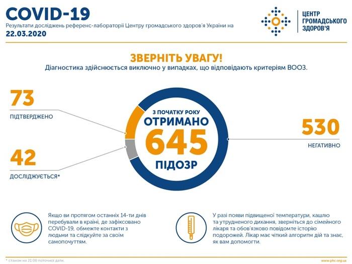 Данные вирусологической референс-лаборатории ЦОЗ Украины. Фото: Facebook