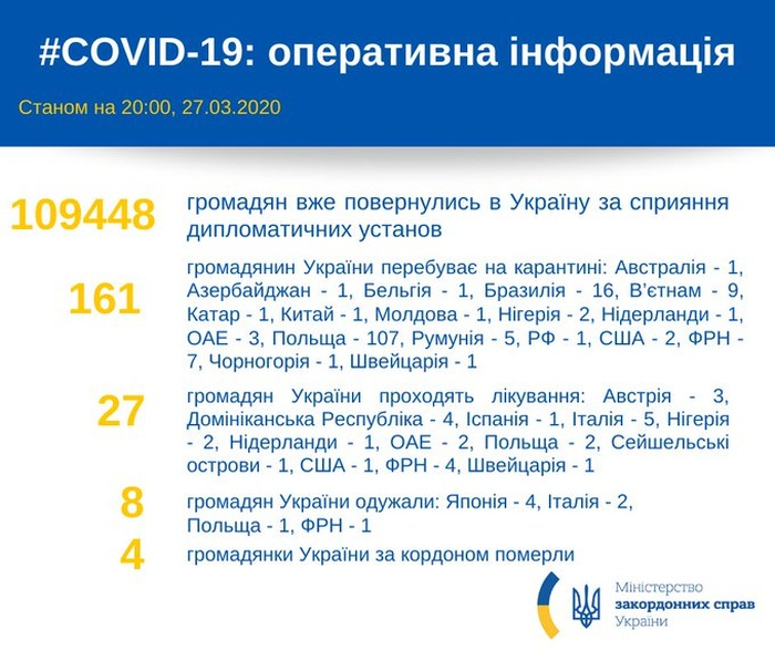 Майже 110 тис. українських громадян повернулися в Україну. Фото: Twitter