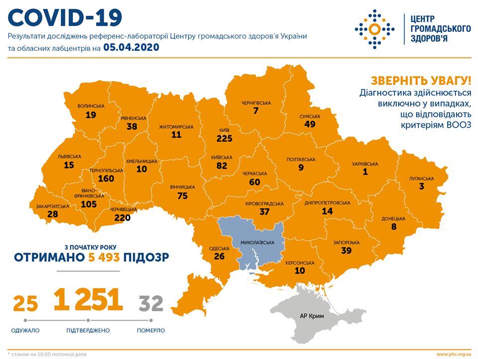 В Україні понад 1,2 тис. хворих на коронавірус. Карта: ЦГЗ
