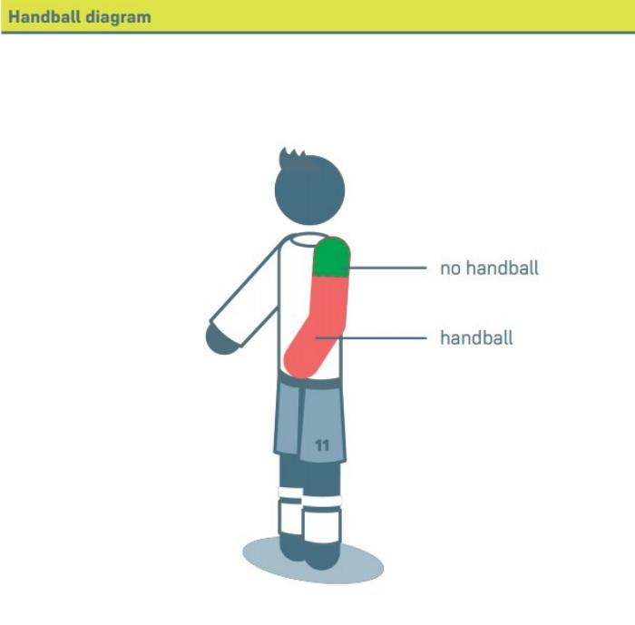 Схема визначення гри рукою, фото: IFAB