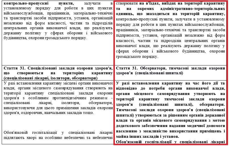 Під час карантину і 30 днів після: Рада дозволила місцевій владі встановлювати КПП, оглядати речі і авто