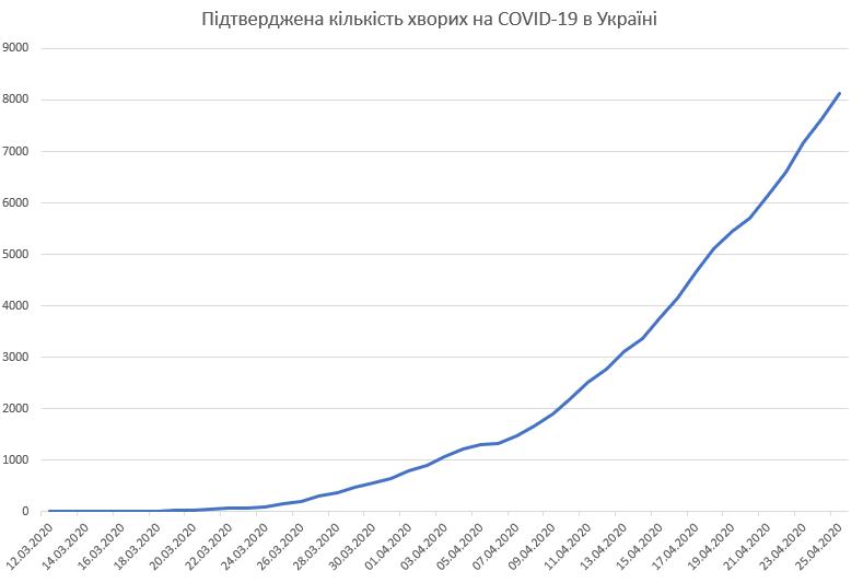 COVID-19 в Україні. Інфографіка: wdc.org.ua