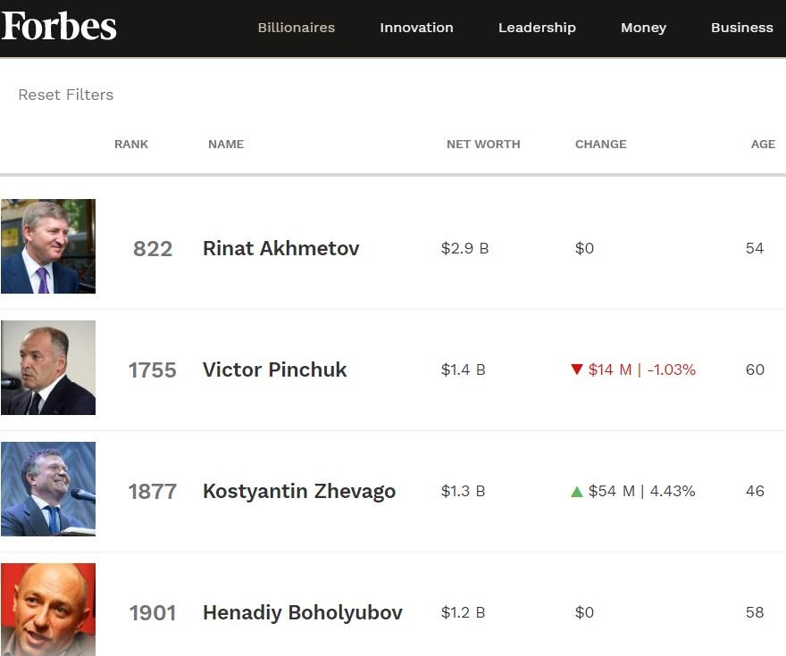 Forbes Україна опинився в епіцентрі скандалу через включення Порошенка в рейтинг топ-багатіїв